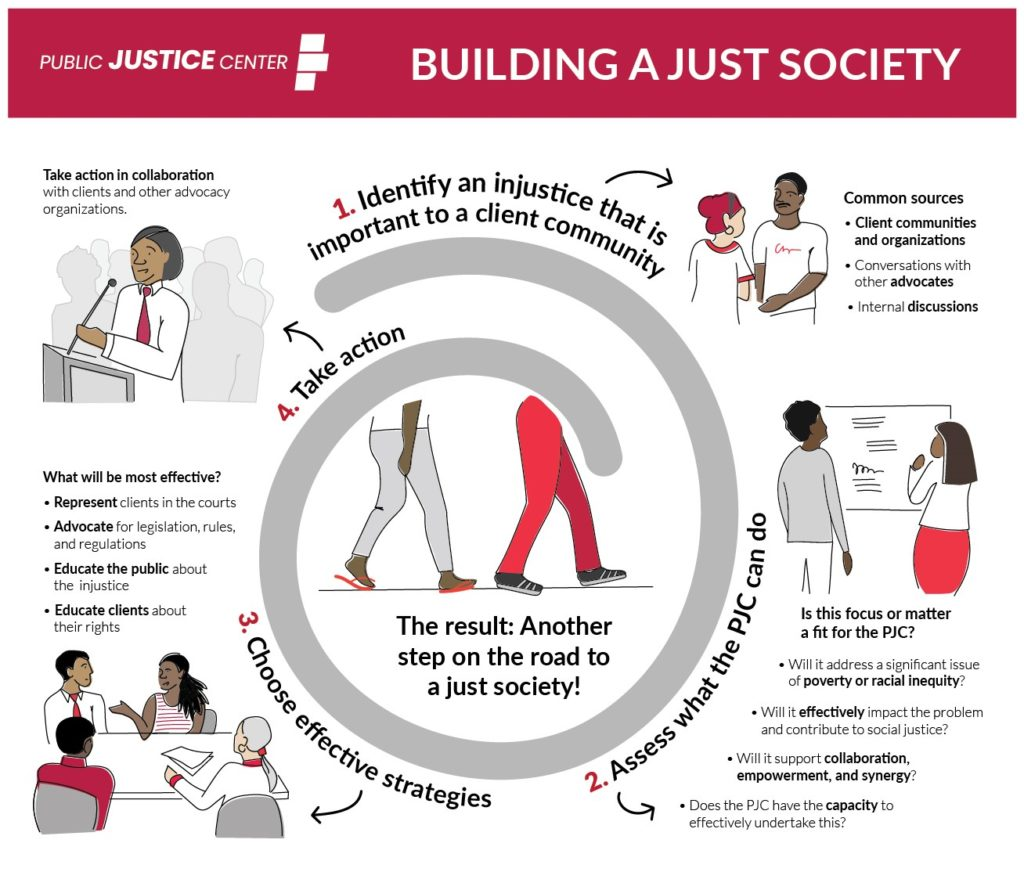 Image describing how the PJC makes change: 1) Identify an injustice that is important to a client community. Common sources: Client communities and organizations, conversations with other advocates, internal discussions. 2) Assess what the PJC can do. Is this focus or matter a fit for the PJC? Will it address a significant issue of poverty or racial inequity? Will it effectively impact the problem and contribute to social justice? Will it support collaboration, empowerment, and synergy? Does the PJC have the capacity to effectively undertake this? 3) Choose effective strategies. What will be most effective? Represent clients in the courts. Advocate for legislation, rules, and regulations. Educate the public about the injustice. Educate clients about their rights. 4. Take action. Take action in collaboration with clients and other advocacy organizations. The result: Another step on the road to a just society.